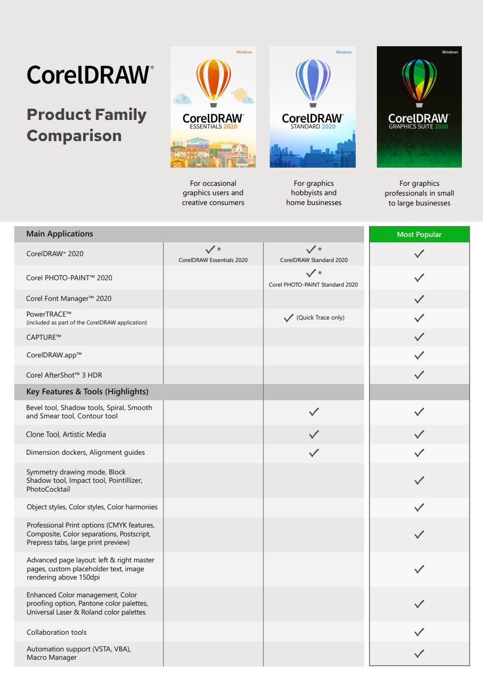 Sammenlign alle 3 versioner af CorelDRAW